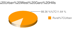 West Garo Hills census population